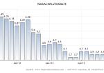 panama-inflation-cpi